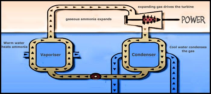 Ocean-Thermal-Energy-Conversion