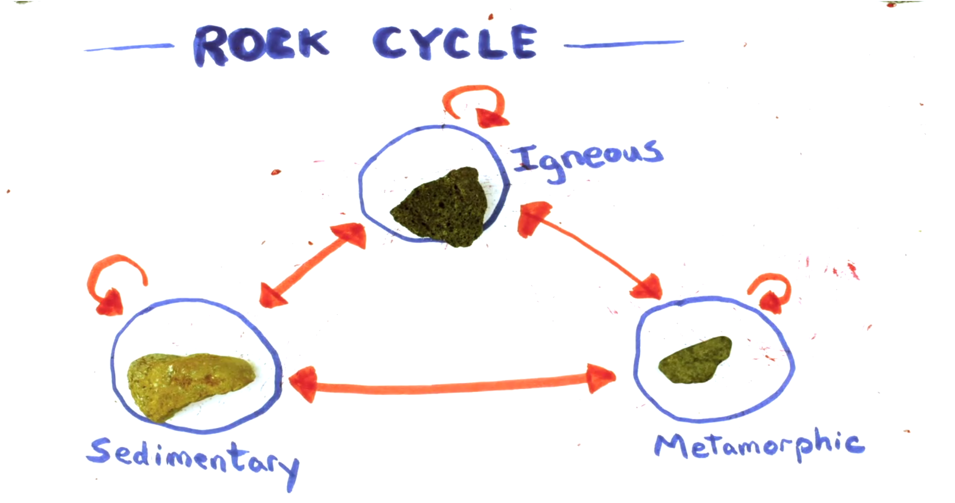 The 3 Rock Types Explained Untamed Science