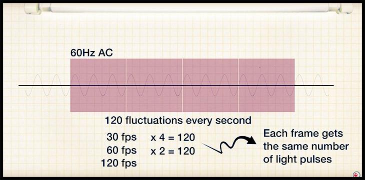 fluorescent light chart