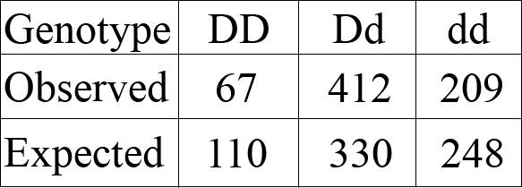 graph 2-100